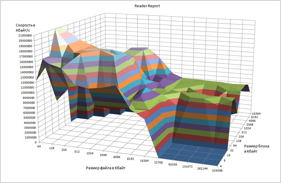 5-Excel graph