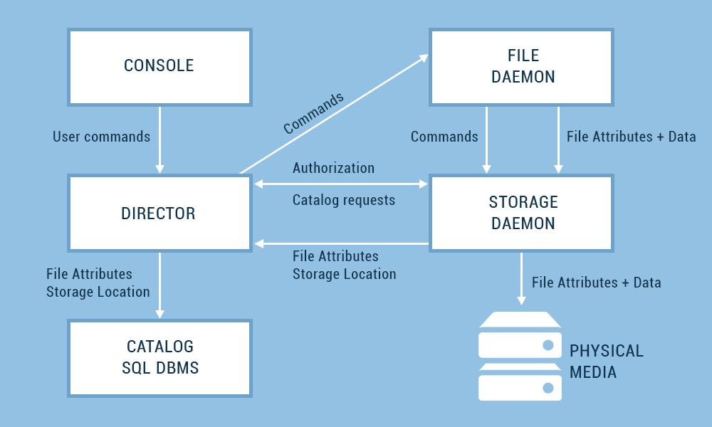 backup-via-open-source-bareos-2