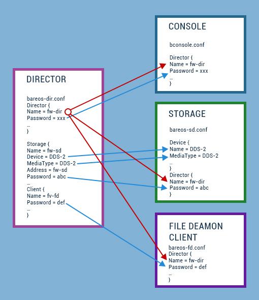 backup-via-open-source-bareos-3