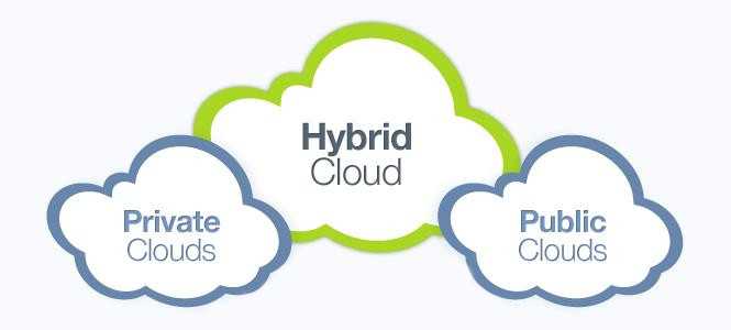 Cloud service models for business